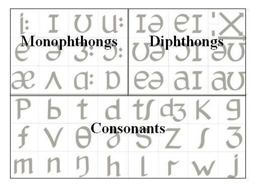 monophthongs dipthongs and consonants