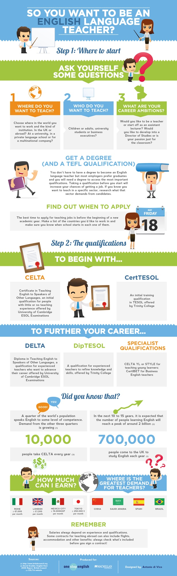 so you want to be a teacher onestopenglish infographic 615