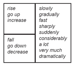 A table showing the language used to describe increase and decrease in a graph